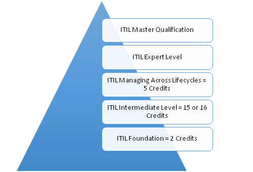 itil foundation certification Archives - GogoTraining