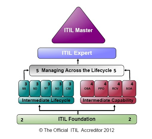 ITIL® Certifications